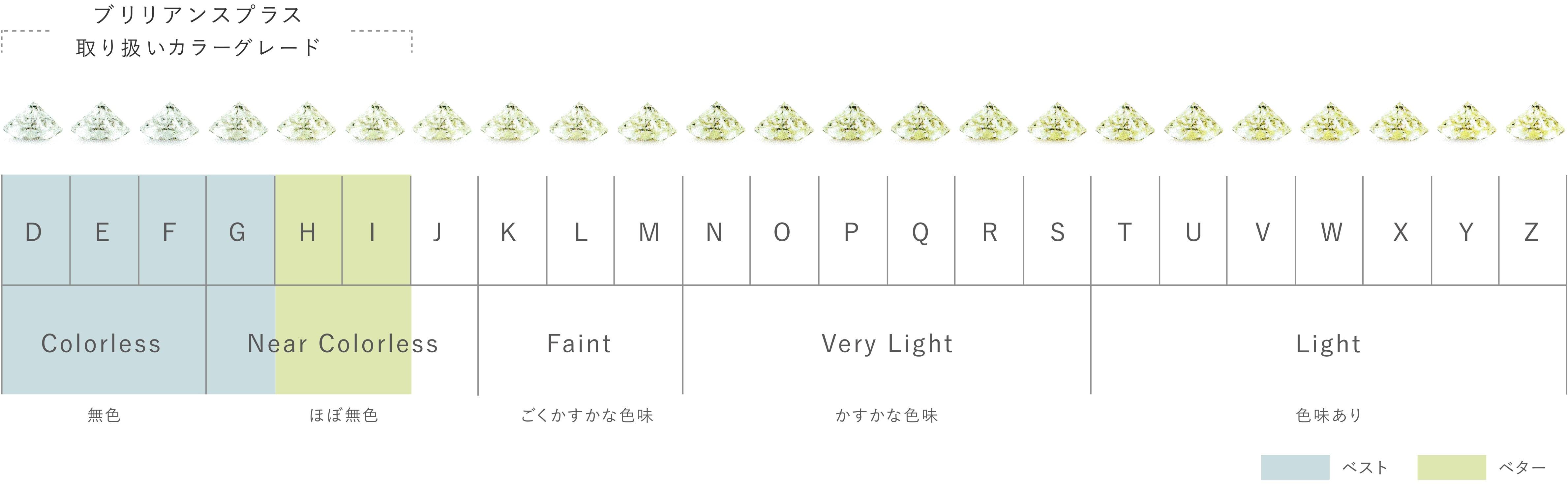 ダイヤモンド カラーグレード表