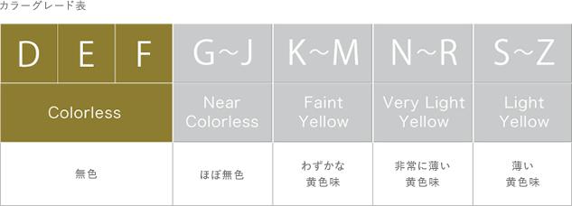 カラーグレード表