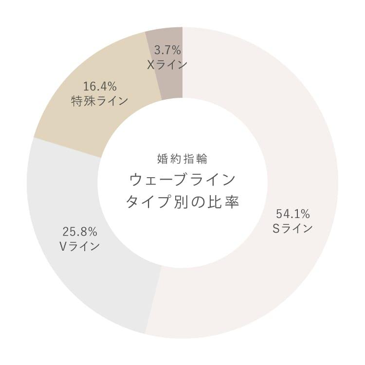 ウェーブラインタイプ別人気ランキング