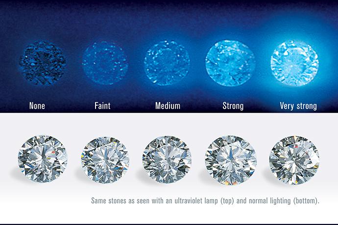 鑑定書(ダイヤモンドグレーディングレポート)における蛍光性の表記の画像
