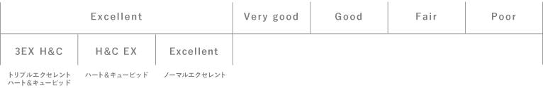 カットのチャート