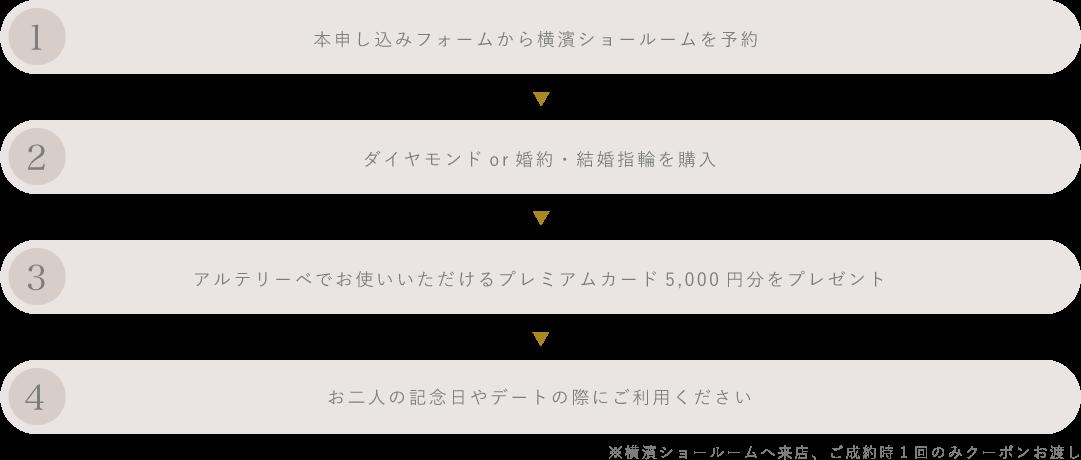 4step ①本申し込みフォームから横浜ショールームを予約 ②ダイヤモンドor婚約・結婚指輪を購入 ③アルテリーベでお使いいただけるプレミアムカード5,000円をプレゼント ④お二人の記念日やデートの際にご利用ください。