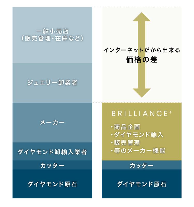 ブリリアンス+が低価格を実現した理由