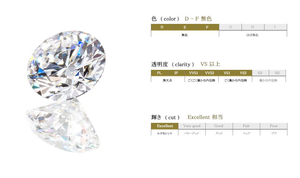 ダイヤモンドのクオリティ