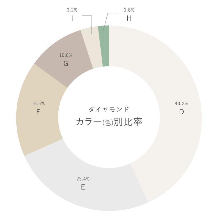 ダイヤモンドのカラー別比率
