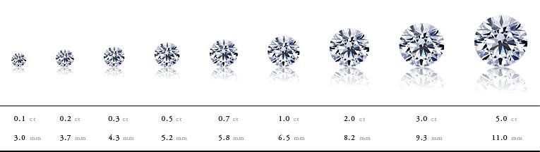 婚約指輪 カラット重さの定義